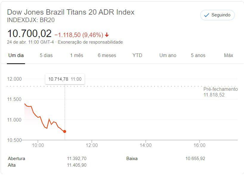 BR20 - Dow Jones Brazil Titans 20 ADR Index