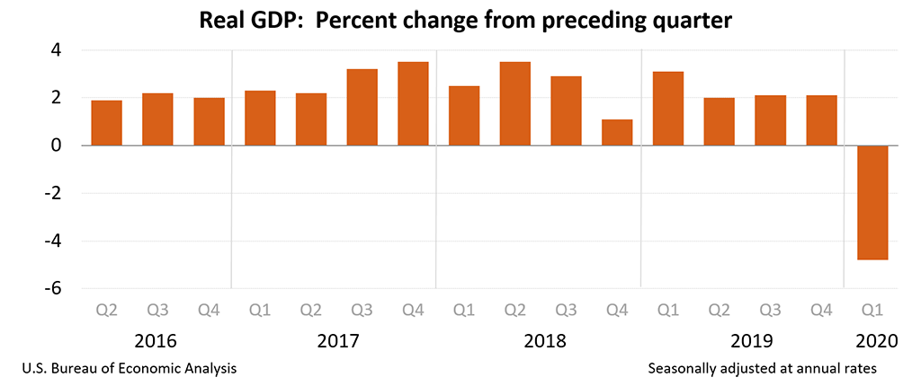PIB Americano 1o Trimestre