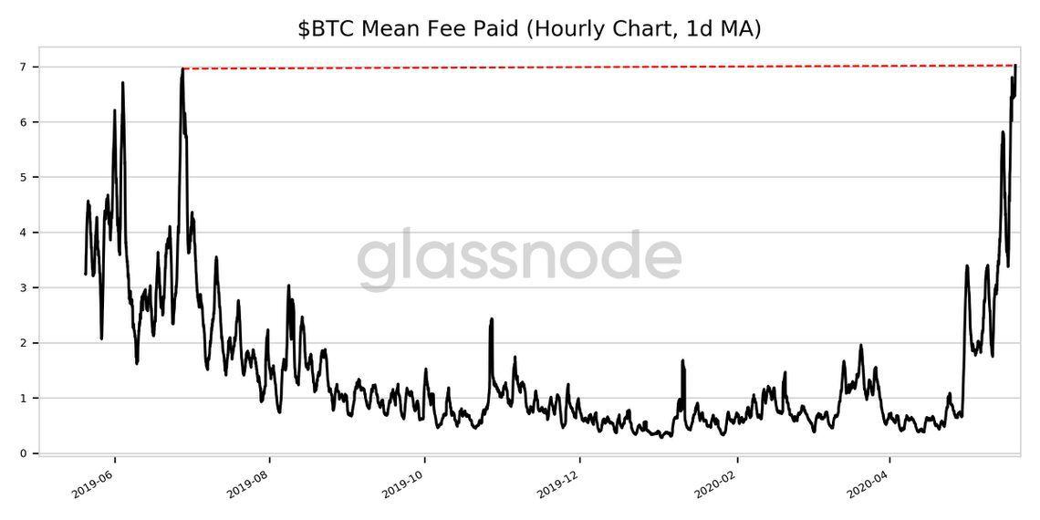 Bitcoin - taxa média de transação