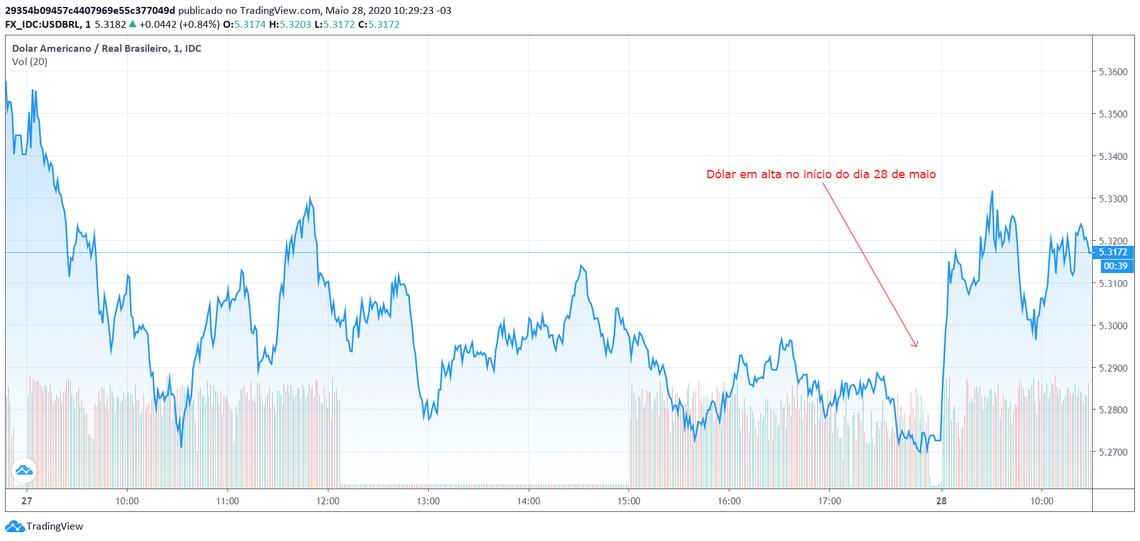 Dólar em alta no início do dia 28 de maio