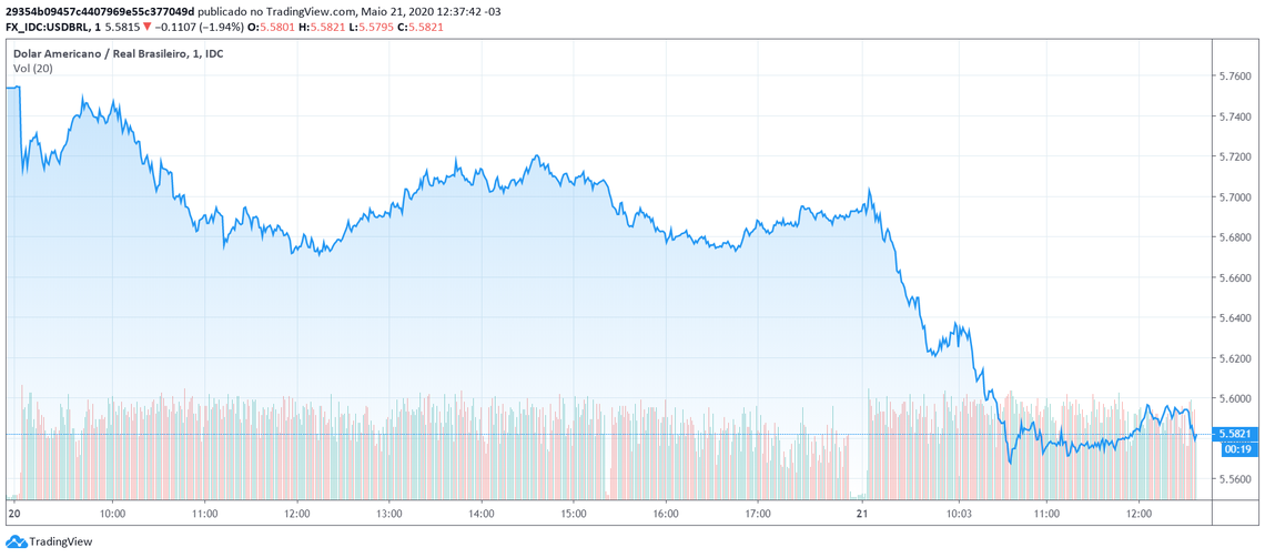 Dólar em queda por dois dias consecutivos