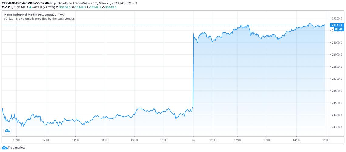 Dow Jones de 26 de maio