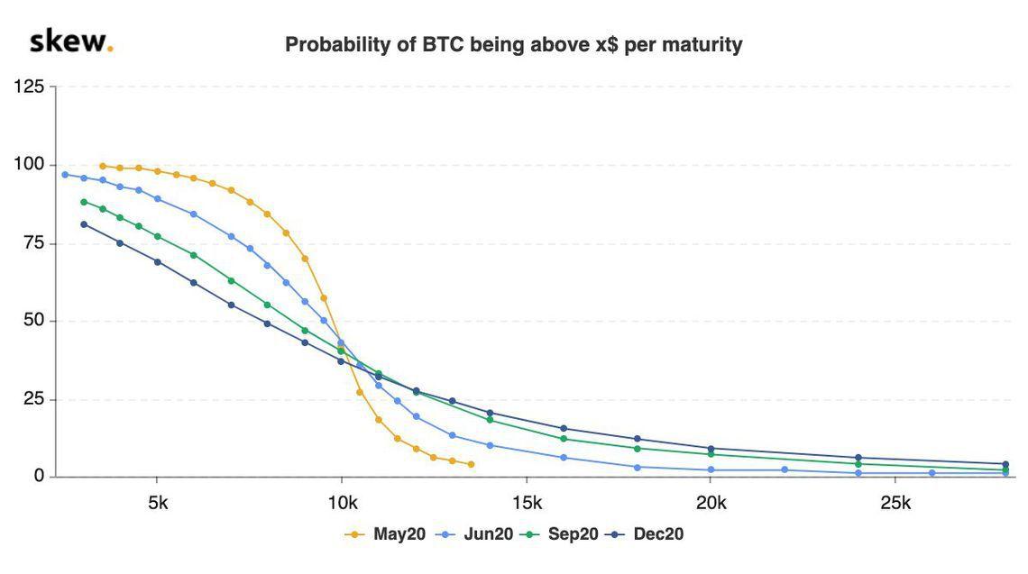 Bitcoin a 20k é uma possibilidade