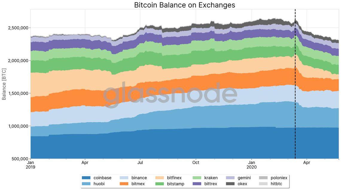 Balanço de Bitcoin nas Exchanges está em queda