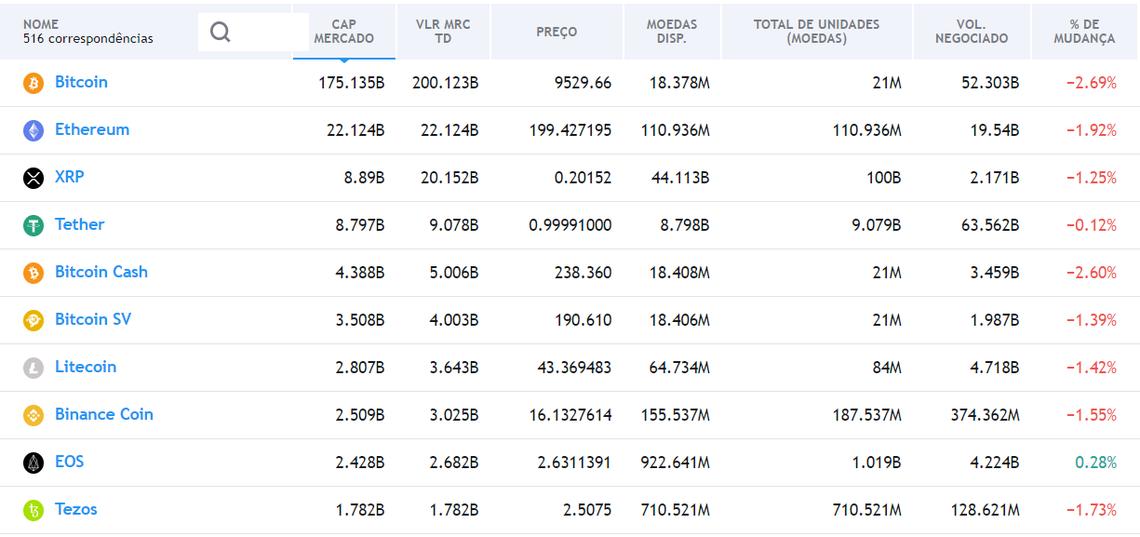 Tezos: top10 em capitalizacao de mercado
