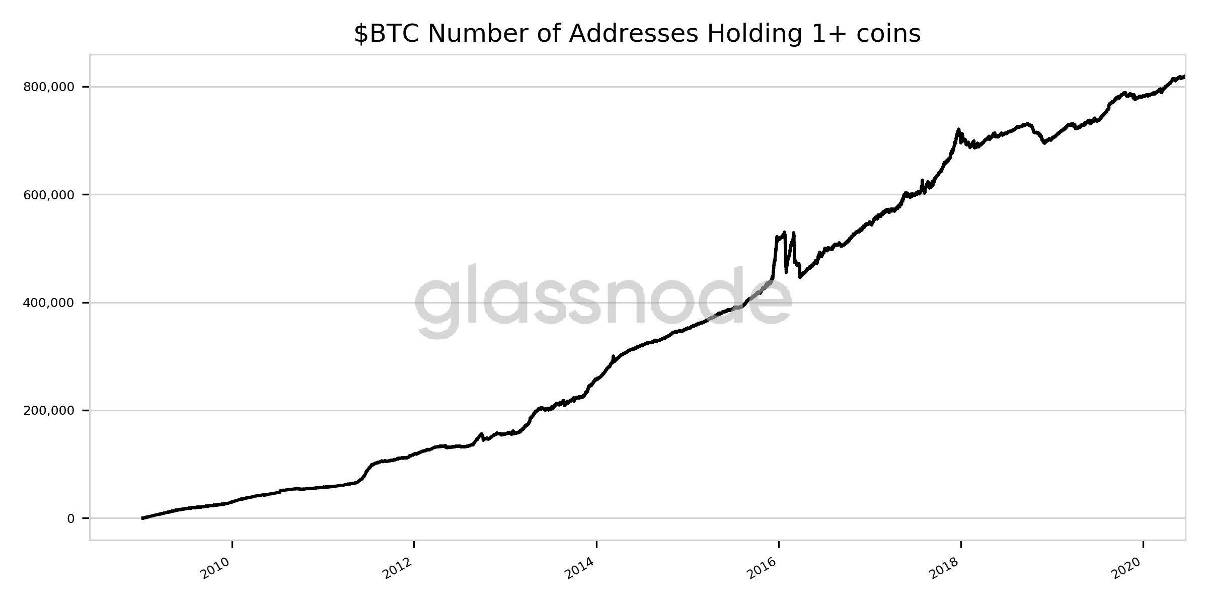 HODL do Bitcoin bate recorde