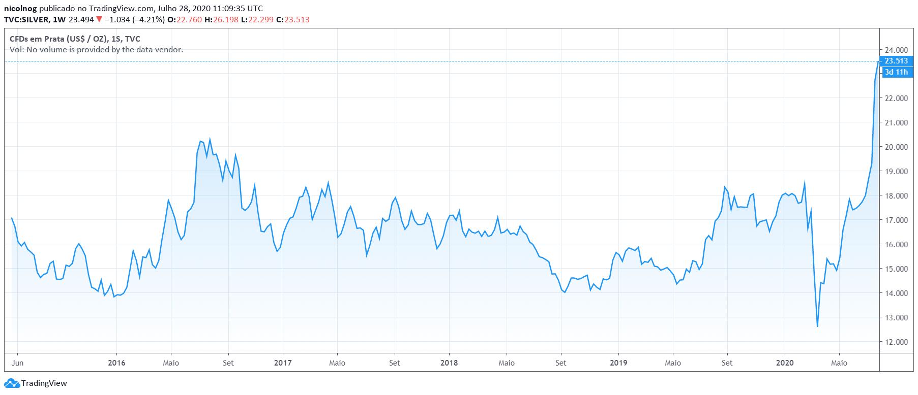 Preço da Prata em USD