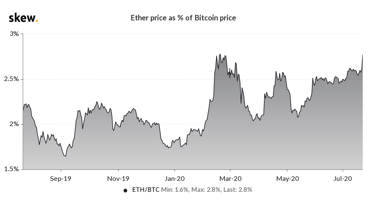 Baleias dominam o mercado do Bitcoin