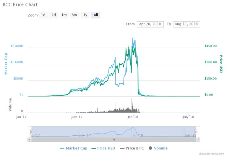 Bitcoinnect-chart-768x528