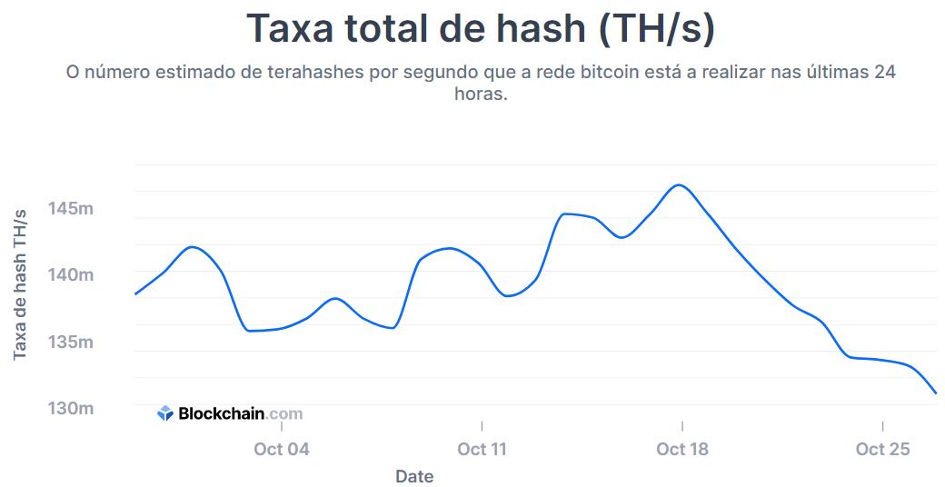 taxa de hashrate de bitcoin caiu nesta semana