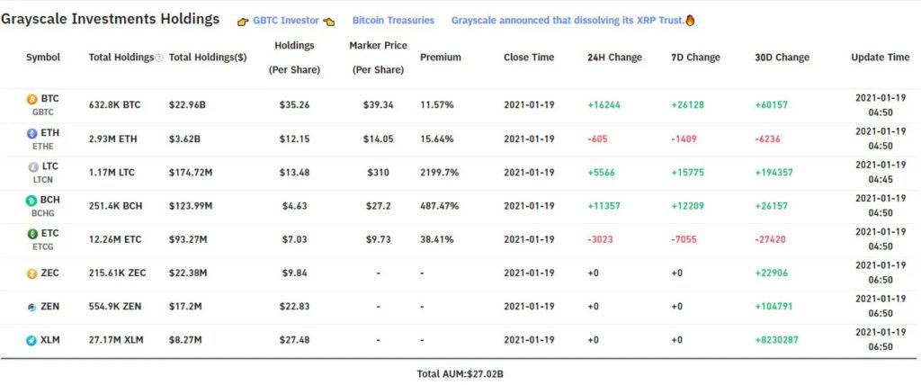 compra bitcoin Grayscale