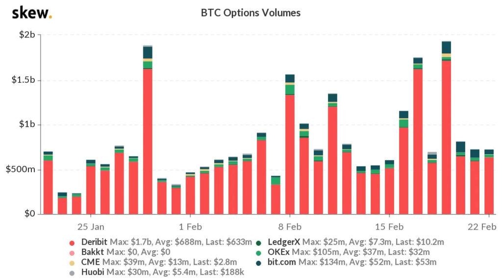 opções bitcoin
