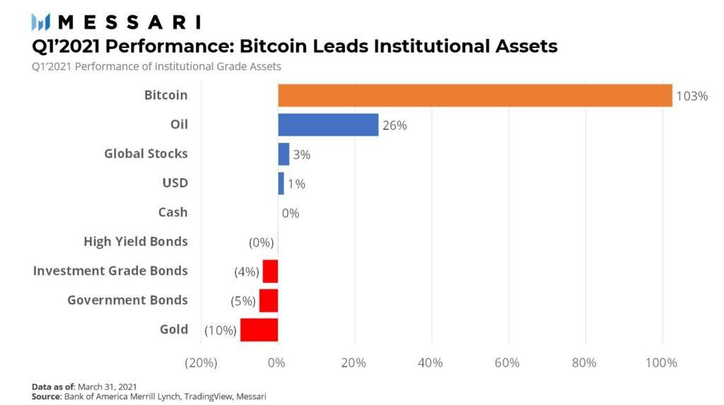 bitcoin retorno
